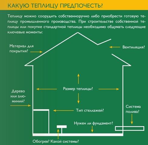 Основные параметры для выбора теплицы
