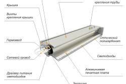 Схема устройства светодиоидной лампы для теплицы