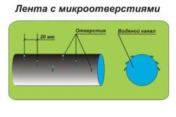 Схема ленты с микроотверстиями