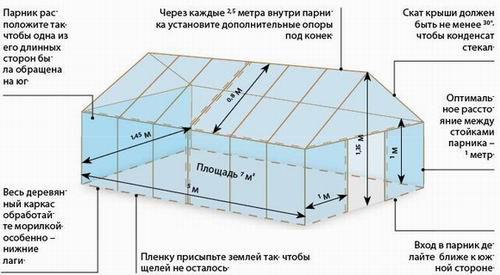 Схема монтажа теплицы из