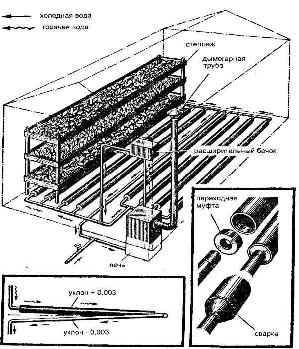 Схема обогрева теплицы с