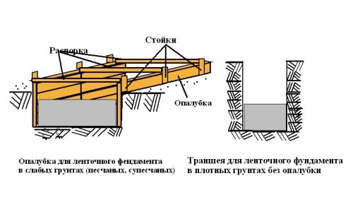 Схема опалубки фундамента для деревянной теплицы