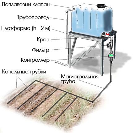 Схема простой садовой системы