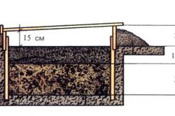 Схема теплого парника в разрезе