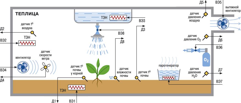 Схема терморегуляции теплицы