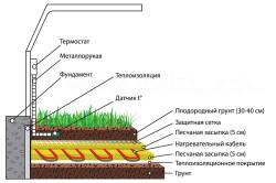Схема установки системы обогрева