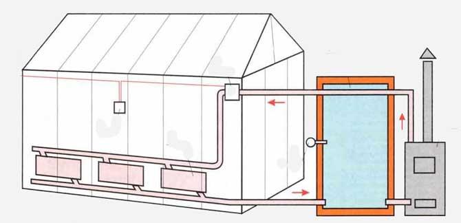 Общая схема устройства теплицы-термоса