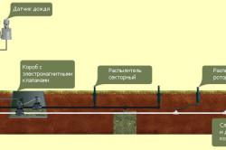 Схема автоматической системы полива сада