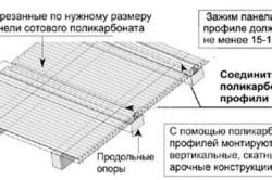 Монтаж поликарбоната