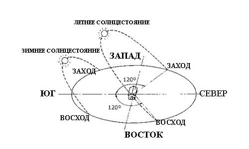 Схема расположения сторон света