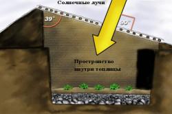 Схема принципа работы подземной теплицы