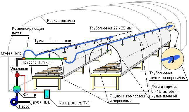 Схема автоматического полива в