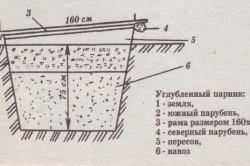 Схема парника, углубленного в землю