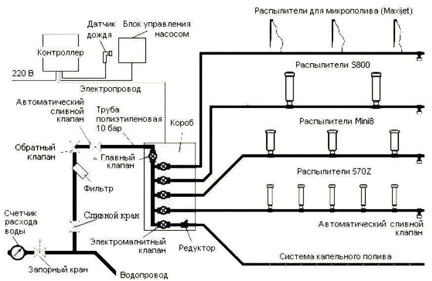 Как составить схему автополива