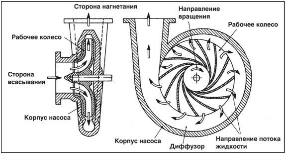 Схема работы водяного насоса