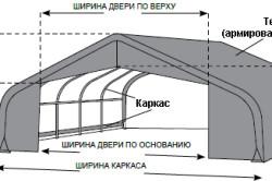 Схема устройства тентовой теплицы