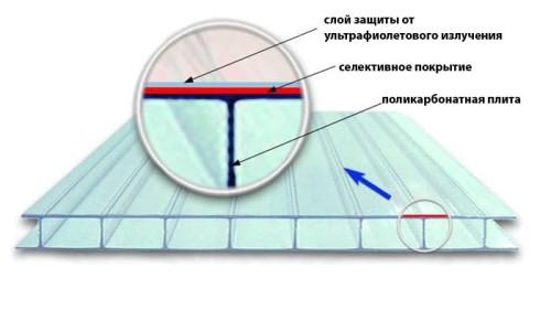 Схема структуры сотового поликарбоната