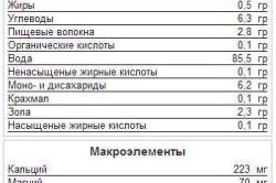 Таблица составных элементов укропа