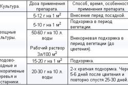 Таблица удобрений для овощей