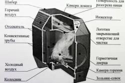 Схема устройства печи для отапливания теплицы