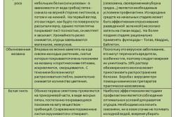 Таблица болезней и вредителей огурцов.