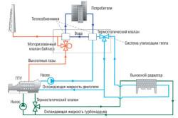 Общая схема когенерационной системы.