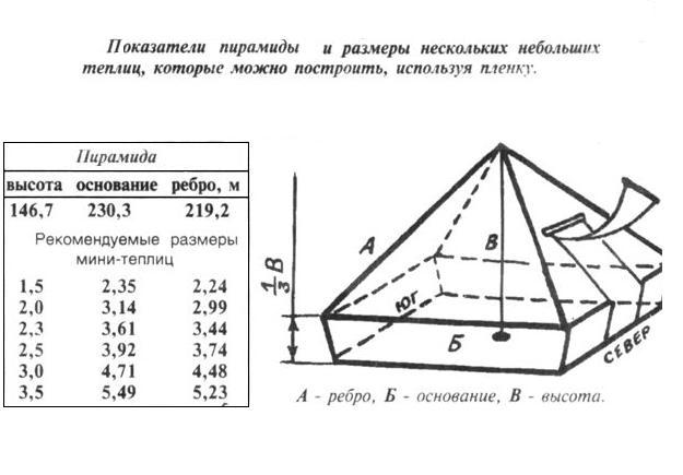 Построил пирамиду своими руками