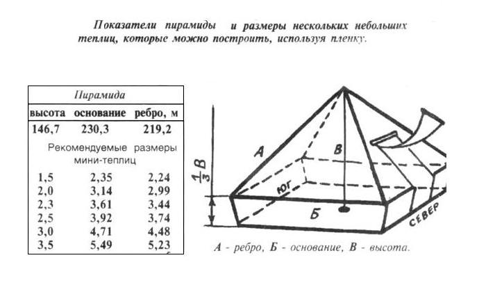 Пирамида золотого сечения своими руками размеры