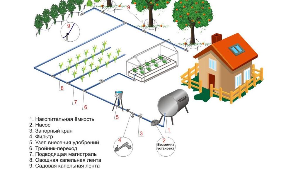 поливная система для огорода