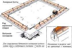 Схема бетонно-кирпичного основания для теплицы.