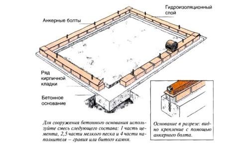 Схема ленточного фундамента под теплицу