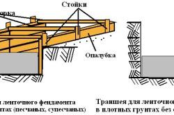 Схема опалубки фундамента для парника.