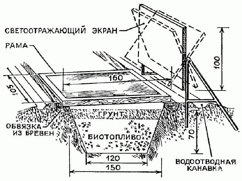 Схема парника с биоподогревом
