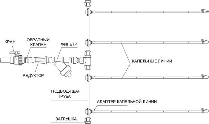 Схема проектирования системы