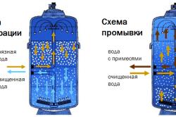 Схема работы фильтростанции для капельного полива