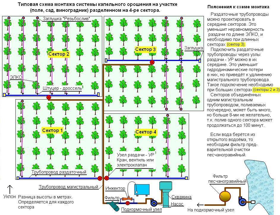 Схема размещения системы
