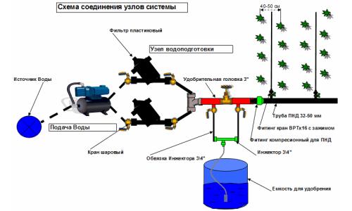 Схема соединения узлов системы полива