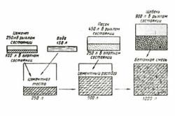 Схема состава бетона.