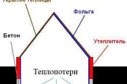 Рисунок №1: строение теплицы-термоса