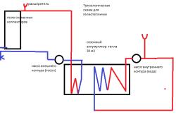 Схема вегетария на солнечных коллекторах для теплицы