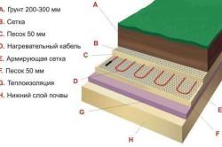 Схема устройства обогрева для теплицы