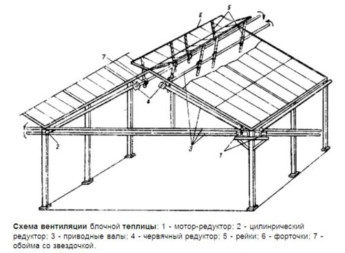Схема вентиляции блочной