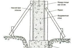 Схема заливки подошвы фундамента и фундаментной стены