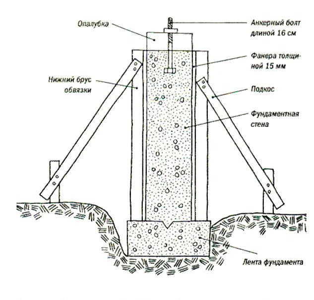 Схема заливки подошвы
