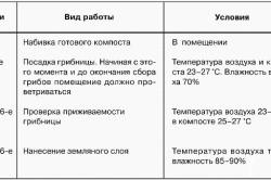Таблица ароприемов и сроков их проведения при выращивании шампиньонов
