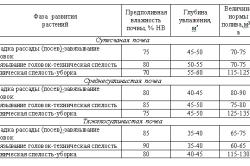 Таблица режимов капельного орошения капусты