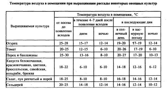 Таблица приемлимых температур