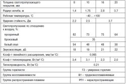 Таблица характеристик поликарбоната