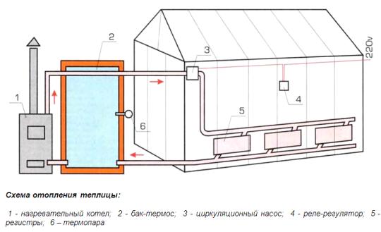 Водяное отопление для теплицы