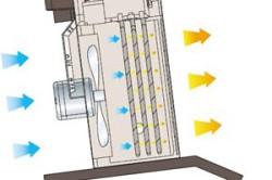 Воздушный электрический обогрев теплиц